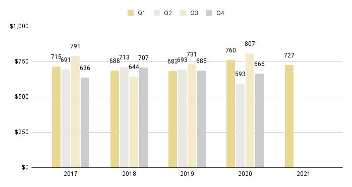Sunny Isles Beach Quarterly Price per Sq. Ft. 2016-2021 - Fig. 23
