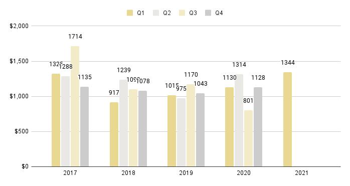Fisher Island Quarterly Price per Sq. Ft. 2016-2021 - Fig. 28