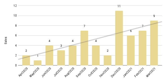 Fisher Island Luxury Condo 12-Month Sales with Trendline - Fig. 27.2