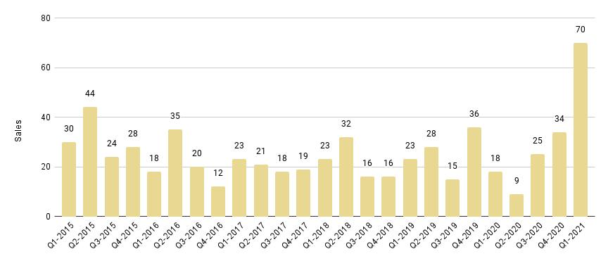 Mid-Beach and North-Beach Quarterly Sales 2015-2021 - Fig. 12.1