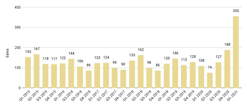 Miami Beach Luxury Condo Quarterly Sales 2015-2021 - Fig. 2.1