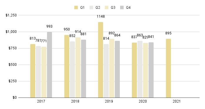 Mid-Beach and North-Beach Quarterly Price per Sq. Ft. 2016-2021 - Fig. 13