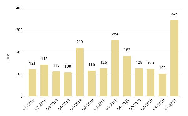 Surfside & Bal Harbour Quarterly Days on Market 2018-2021 – Fig. 19
