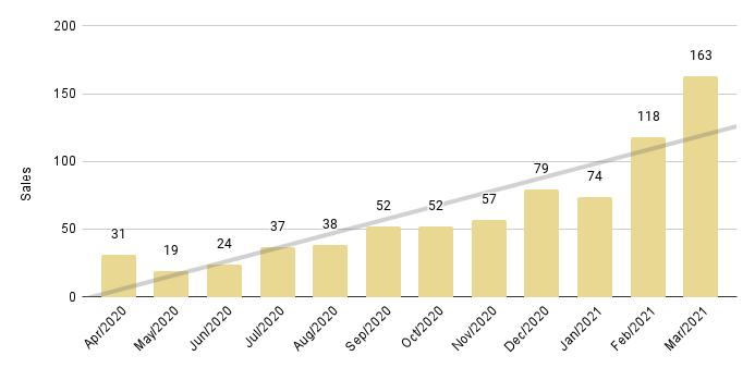 Miami Beach Luxury Condo 12-Month Sales with Trendline - Fig. 2.3
