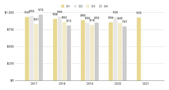 Miami Beach Quarterly Sales Price per Sq. Ft. 2016-2021 - Fig. 3