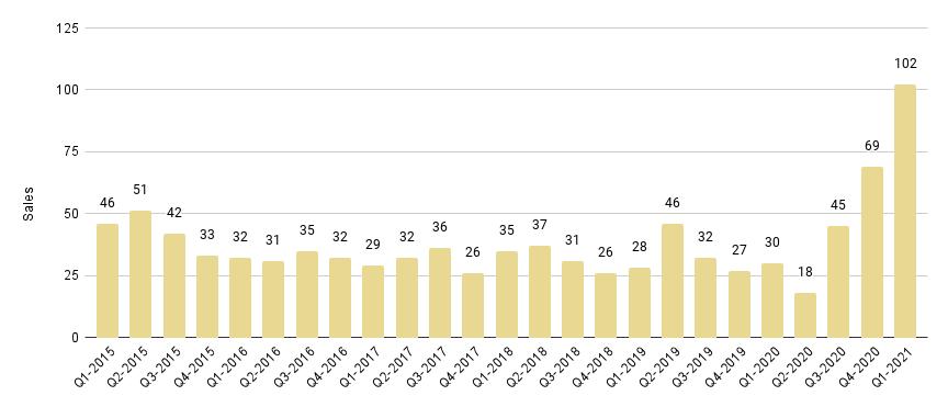 Sunny Isles Beach Luxury Condo Quarterly Sales 2015-2021 - Fig. 22.1