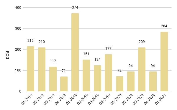 Fisher Island Quarterly Days on Market 2018-2021 – Fig. 29