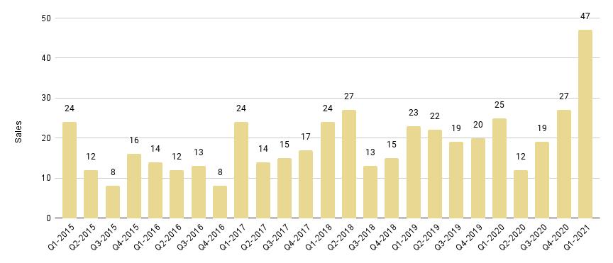 Surfside & Bal Harbour Quarterly Sales 2015-2021 - Fig. 17.1