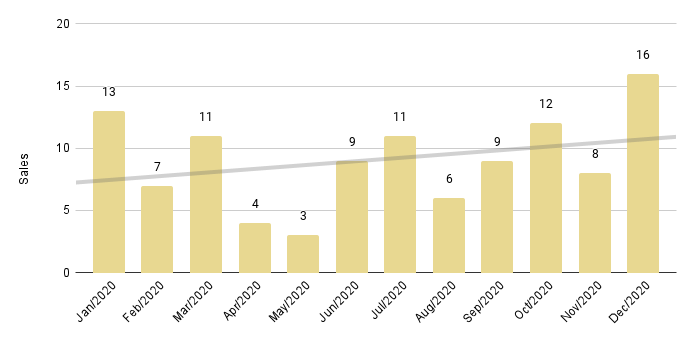 Coral Gables & Coconut Grove Luxury Condo 12-Month Sales with Trendline - Fig. 2.3
