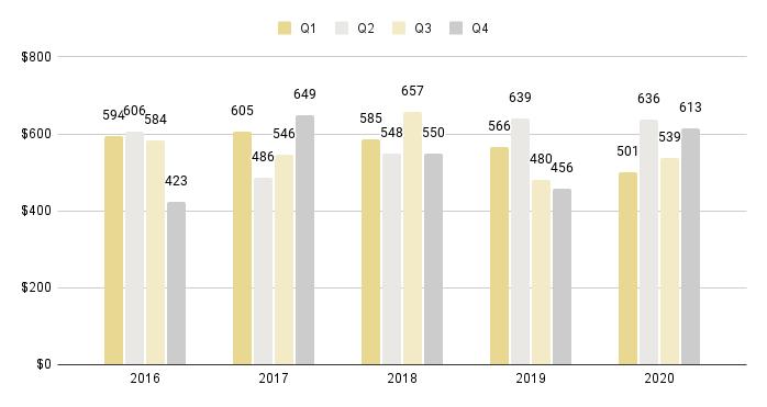 Coral Gables & Coconut Grove Luxury Condo Quarterly Price per Sq. Ft. 2016-2020 - Fig. 3