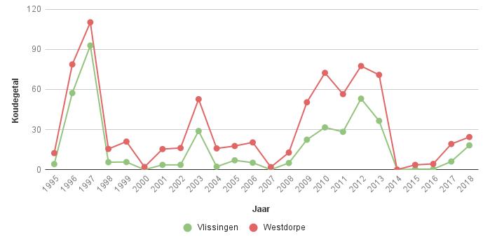 Figuur 3. Koudegetal volgens Hellmann in Vlissingen en Westdorpe voor de periode 1995-2018.