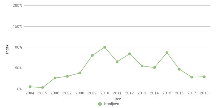 Figuur 6. Index van het aantal het aantal Konijnen (Orycto-lagus cuniculus) in Zeeuws-Vlaanderen in de periode 2004-2018.