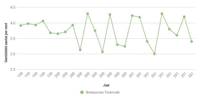Figuur 10. Gemiddeld aantal uitgevlogen jonge Torenvalken (Falco tinnunculus) in de periode 1995-2018.