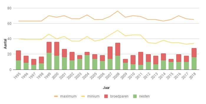 Figuur 21. Aantal nesten, broedparen en aantalsschatting van de Boomvalk in Zeeland in de periode 1995-2018.