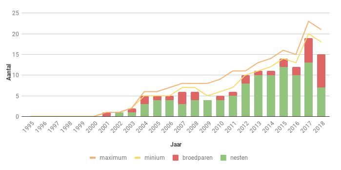 Figuur 22. Aantal nesten, broedparen en aantalsschatting van de Slechtvalk in Zeeland in de periode 1995-2018.
