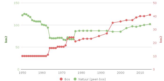 Figuur 2. Trend van de oppervlakte aan natuur en bos in Zeeland in de periode 1950-2015. Bron: http://statline.cbs.nl.