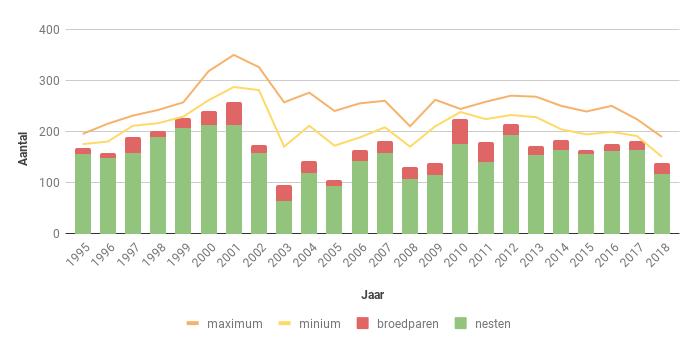 Figuur 13. Aantal nesten, broedparen en aantalsschatting (groene lijnen) van de Bruine Kiekendief in Zeeland in de periode 1995-2018.