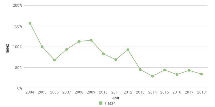 Figuur 5. Index van Hazen (Lepus europaeus) langs in het Braakmanbos in de periode 2004-2018.