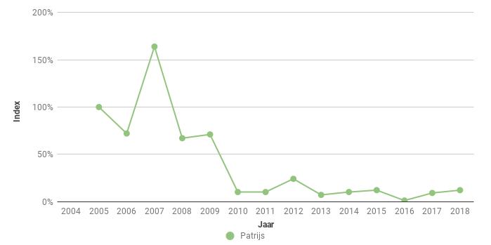 Figuur 9. Index van het aantal Patrijzen (Perdix perdix) langs vijf vaste polderroutes in de periode 2005-2018.