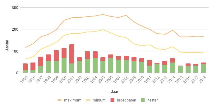 Figuur 16. Aantal nesten, broedparen en aantalsschatting van de Sperwer in Zeeland in de periode 1995-2018.