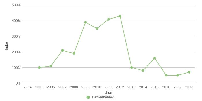 Figuur 8. Index van het aantal Fazanthennen (Phasianus colchicus) in Zeeuws-Vlaanderen in de periode 2005-2018.
