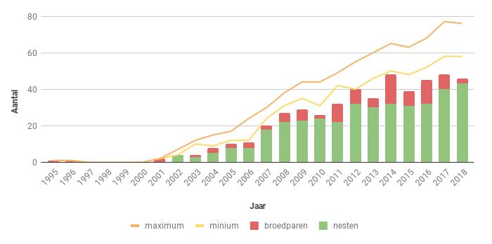 Figuur 15. Aantal nesten, broedparen en aantalsschatting (groene lijnen) van de Havik in Zeeland in de periode 1995-2016.