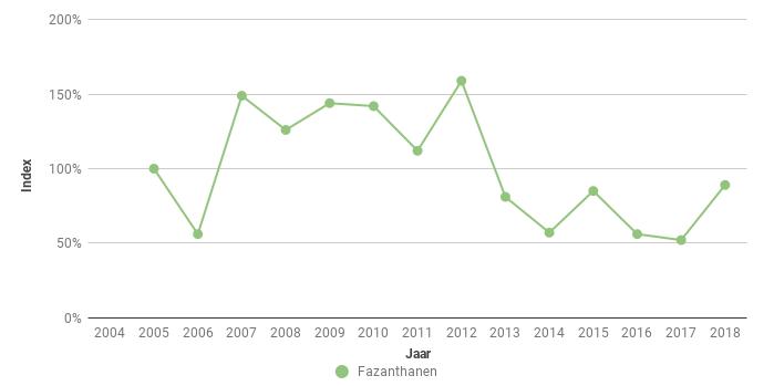 Figuur 7. Index van het aantal Fazanthanen (Phasianus colchicus) in Zeeuws-Vlaanderen in de periode 2005-2018.