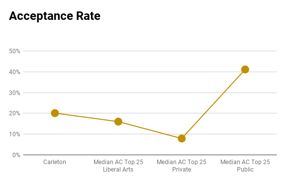 Carleton acceptance rate