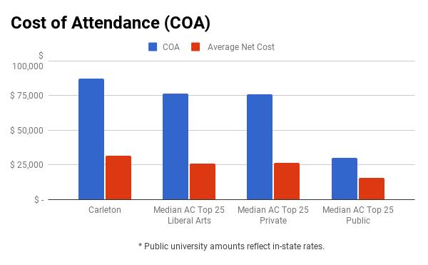 Carleton College financial aid