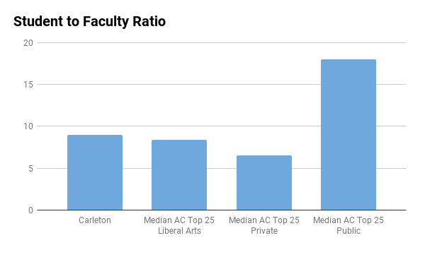 Carleton College student to faculty ratio