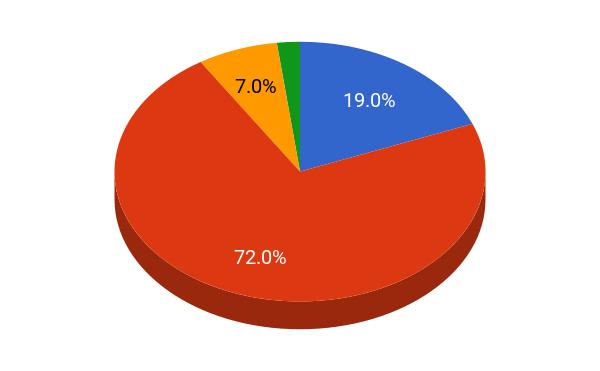 Carleton College student population