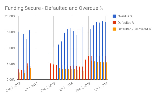 Defaults and Overdue