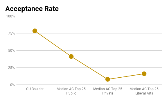 CU Boulder admission rate