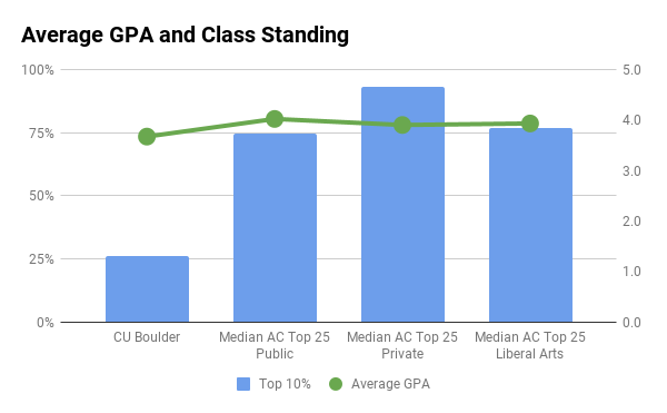 CU Boulder average GPA and top 10% in high school