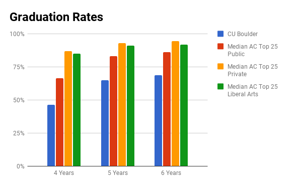 CU Boulder graduation rates