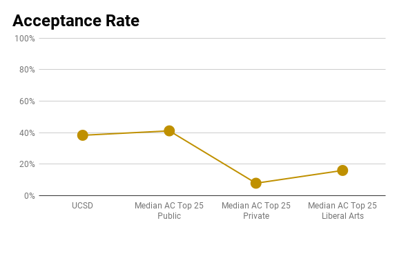 UCSD admissions rate
