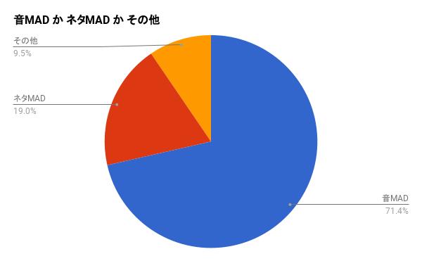音MAD/ネタMAD/その他比率