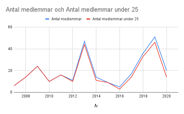 Medlemstatistik åren 2007-2019