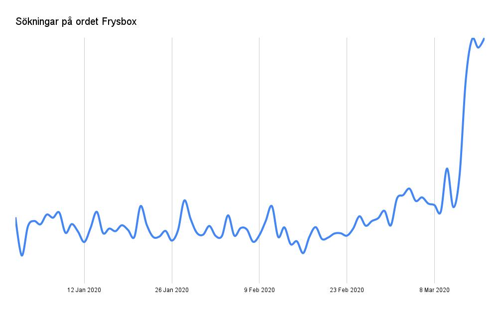 Sökningar på Frysbox